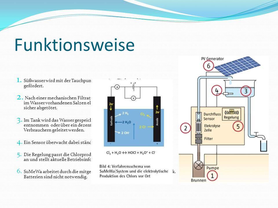 Funktionsweise 1. Süßwasser wird mit der Tauchpumpe aus einer Tiefe von bis zu 70 m gefördert. 2. Nach einer mechanischen Filtration des Wassers wird