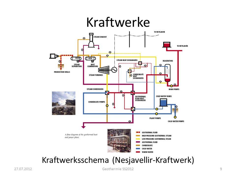 Kraftwerke Kraftwerksschema (Nesjavellir-Kraftwerk) 927.07.2012Geothermie SS2012