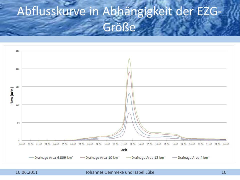 Johannes Gemmeke und Isabel Lüke10.06.201110 Abflusskurve in Abhängigkeit der EZG- Größe