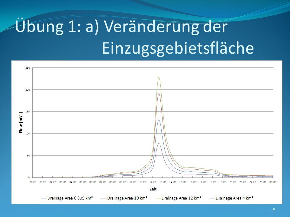Übung 1: b) Veränderung der SCS Curve Numer 9