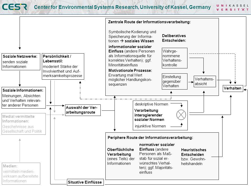 Center for Environmental Systems Research, University of Kassel, Germany Im Modell noch verbesserungswürdig stärkere Verstrickung von informationalem/normativen Einfluss und injunktiven/deskriptiven Normen.