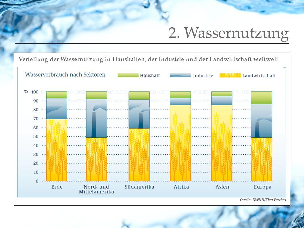 2. Wassernutzung Verteilung der Wassernutzung in Haushalten, der Industrie und der Landwirtschaft weltweit