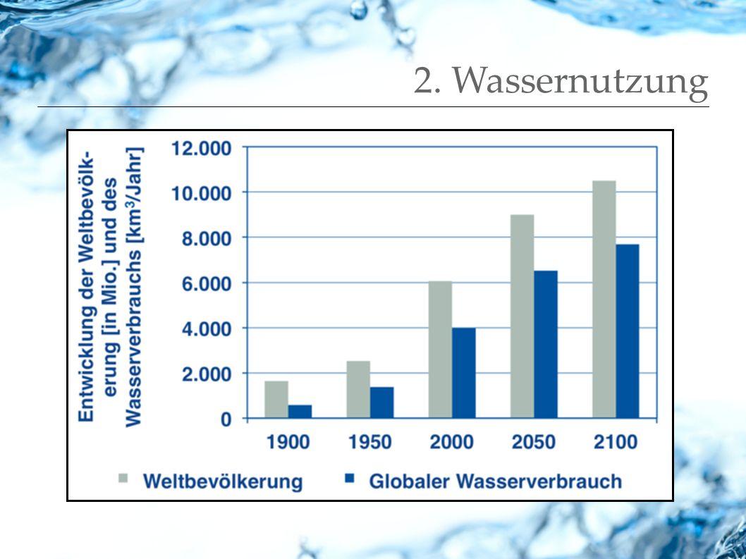3.Wasser hat seinen Preis wirtschaftliche Entwicklung vs.