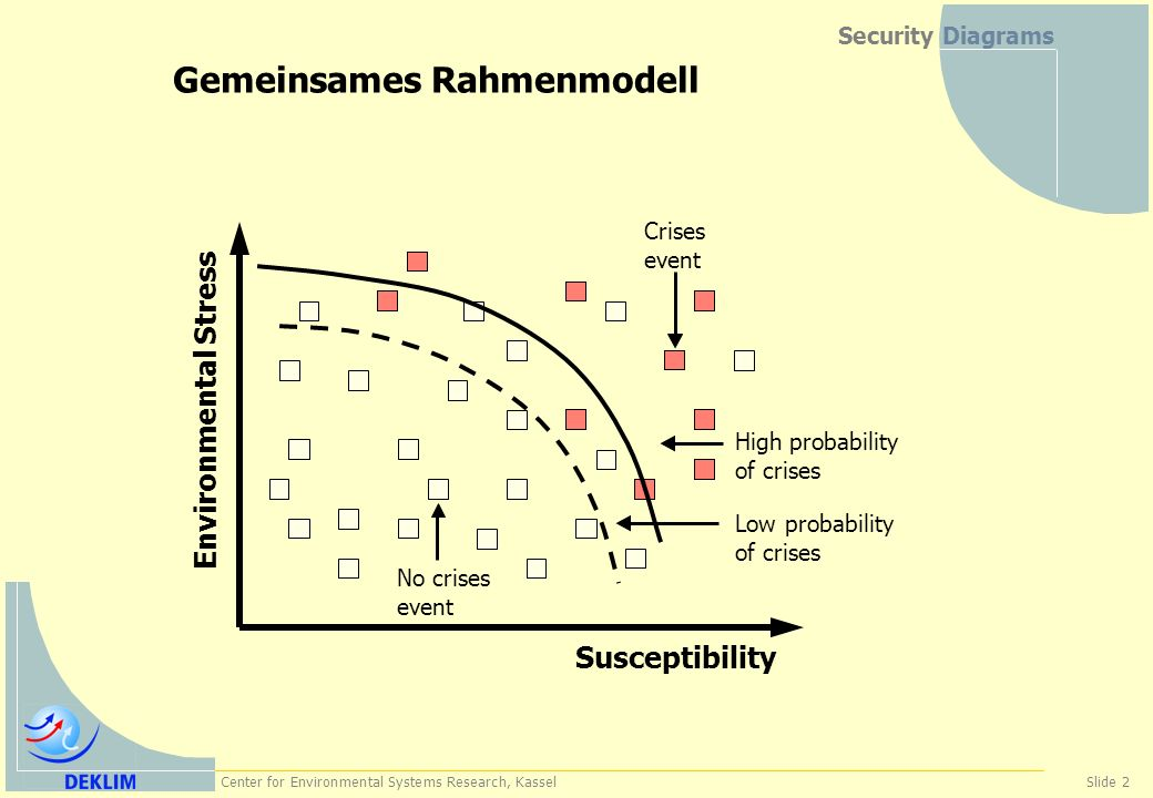 Center for Environmental Systems Research, KasselSlide 2 Security Diagrams Gemeinsames Rahmenmodell Susceptibility Environmental Stress No crises even