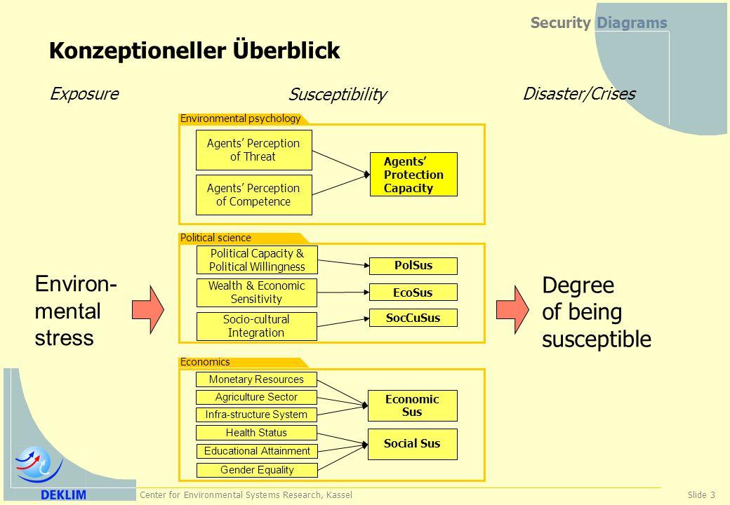 Center for Environmental Systems Research, KasselSlide 4 Security Diagrams Multidisziplinarität gemeinsame Problembeschreibung, aber keine gemeinsame Fragestellung, Theorie, Methoden, Daten und Ergebnisbewertung.