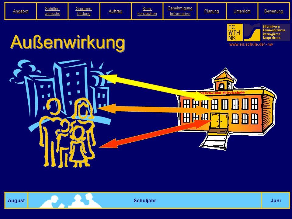www.sn.schule.de/~nw Außenwirkung AugustSchuljahrJuni Angebot Schüler- wünsche Gruppen- bildung Auftrag Kurs- konzeption Genehmigung Information PlanungUnterrichtBewertung