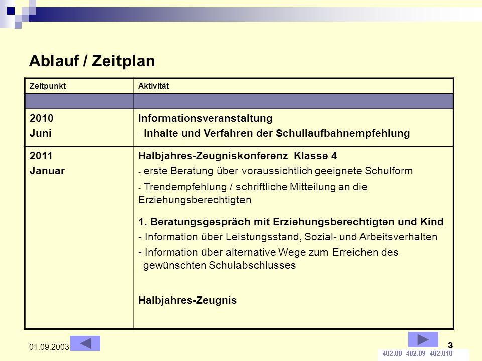 3 01.09.2003 Ablauf / Zeitplan ZeitpunktAktivität 2010 Juni Informationsveranstaltung - Inhalte und Verfahren der Schullaufbahnempfehlung 2011 Januar