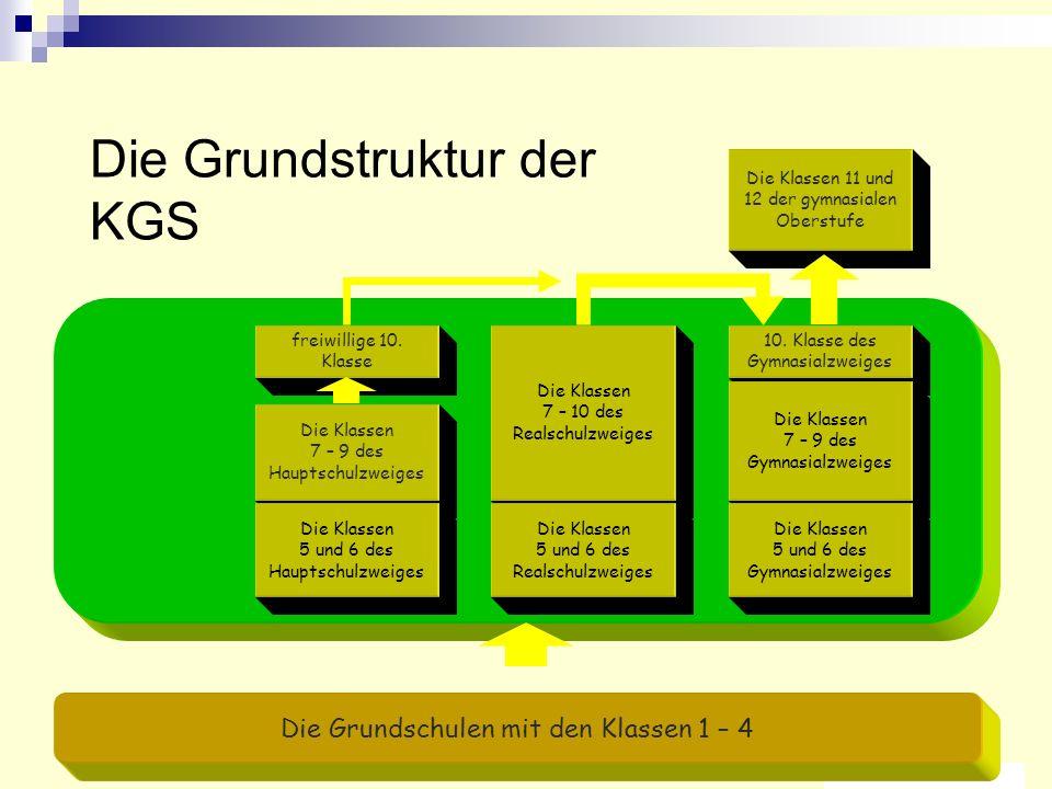 9 01.09.2003 Die Grundstruktur der KGS Die Klassen 7 – 9 des Hauptschulzweiges Die Klassen 7 – 10 des Realschulzweiges freiwillige 10.