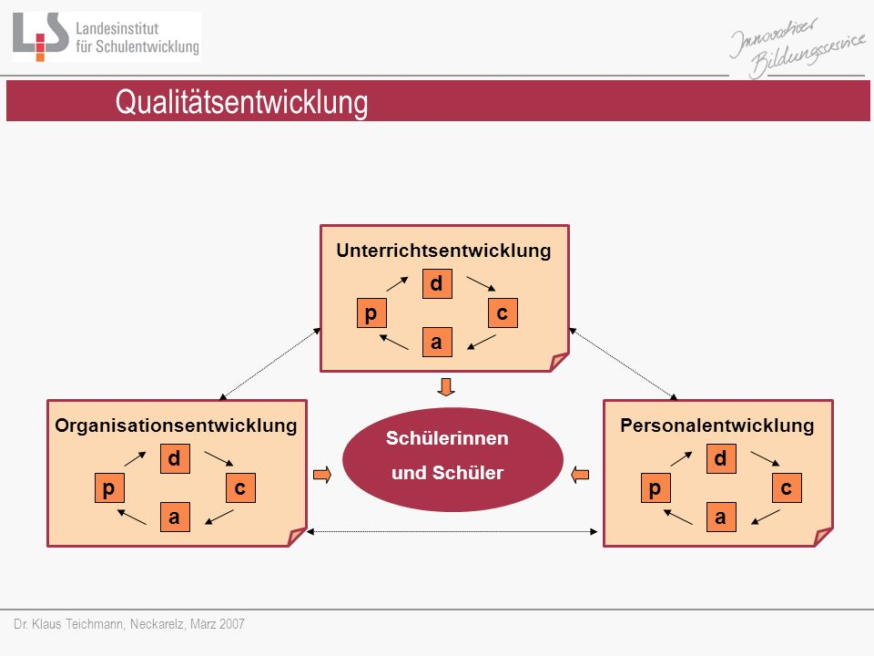 Dr. Klaus Teichmann, Neckarelz, März 2007 Schülerinnen und Schüler Unterrichtsentwicklung d pc a Personalentwicklung d pc a Organisationsentwicklung d