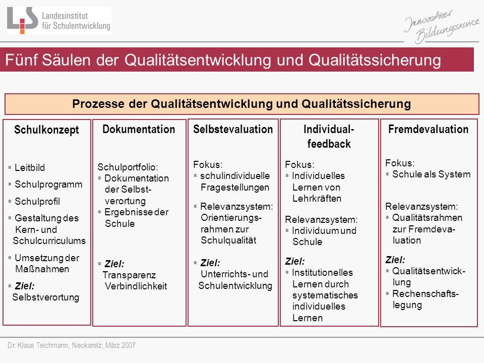 Dr. Klaus Teichmann, Neckarelz, März 2007 Fünf Säulen der Qualitätsentwicklung und Qualitätssicherung Prozesse der Qualitätsentwicklung und Qualitätss