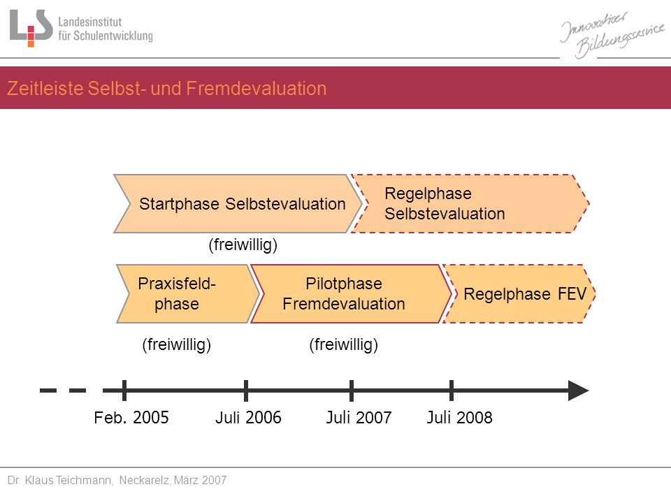 Feb. 2005 Juli 2006Juli 2007 Juli 2008 Startphase Selbstevaluation (freiwillig) Regelphase Selbstevaluation Pilotphase Fremdevaluation (freiwillig) Re