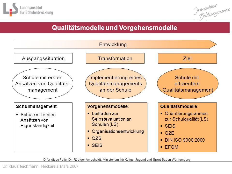 Qualitätsmodelle und Vorgehensmodelle Entwicklung AusgangssituationTransformationZiel Schule mit ersten Ansätzen von Qualitäts- management Implementierung eines Qualitätsmanagements an der Schule Schule mit effizientem Qualitätsmanagement Schulmanagement: Schule mit ersten Ansätzen von Eigenständigkeit Vorgehensmodelle: Leitfaden zur Selbstevaluation an Schulen (LS) Organisationsentwicklung QZS SEIS Qualitätsmodelle: Orientierungsrahmen zur Schulqualität (LS) SEIS Q2E DIN ISO 9000:2000 EFQM © für diese Folie: Dr.