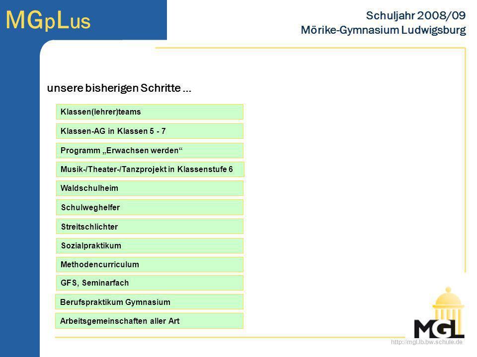 http://mgl.lb.bw.schule.de MG p L us Schuljahr 2008/09 Mörike-Gymnasium Ludwigsburg Waldschulheim Musik-/Theater-/Tanzprojekt in Klassenstufe 6 Method