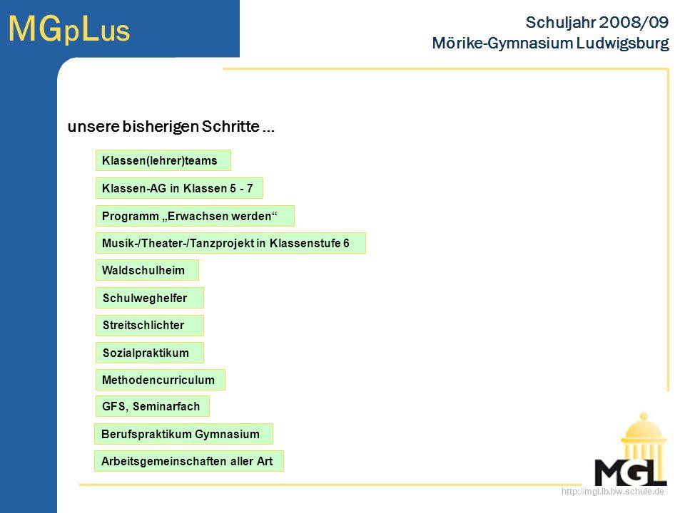 http://mgl.lb.bw.schule.de MG p L us Schuljahr 2008/09 Mörike-Gymnasium Ludwigsburg Waldschulheim Musik-/Theater-/Tanzprojekt in Klassenstufe 6 Methodencurriculum Programm Erwachsen werden Klassen(lehrer)teams Klassen-AG in Klassen 5 - 7 Sozialpraktikum Berufspraktikum Gymnasium GFS, Seminarfach Arbeitsgemeinschaften aller Art Streitschlichter Schulweghelfer unsere bisherigen Schritte …