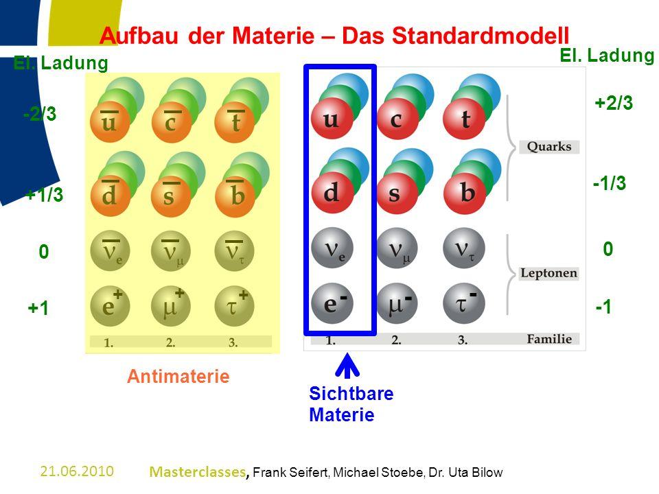 Aufbau der Materie – Das Standardmodell Sichtbare Materie - - - El. Ladung +2/3 -1/3 0 + + + El. Ladung -2/3 +1/3 0 +1 Antimaterie 21.06.2010Mastercla