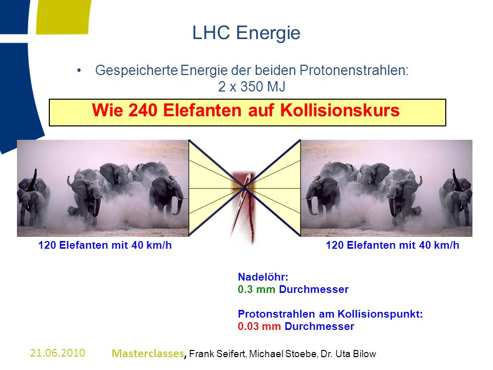 LHC Energie Gespeicherte Energie der beiden Protonenstrahlen: 2 x 350 MJ Wie 240 Elefanten auf Kollisionskurs 120 Elefanten mit 40 km/h Nadelöhr: 0.3