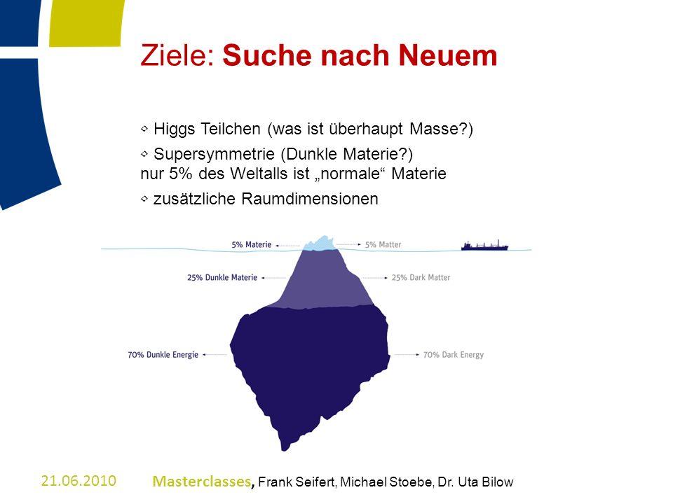 Ziele: Suche nach Neuem Higgs Teilchen (was ist überhaupt Masse?) Supersymmetrie (Dunkle Materie?) nur 5% des Weltalls ist normale Materie zusätzliche
