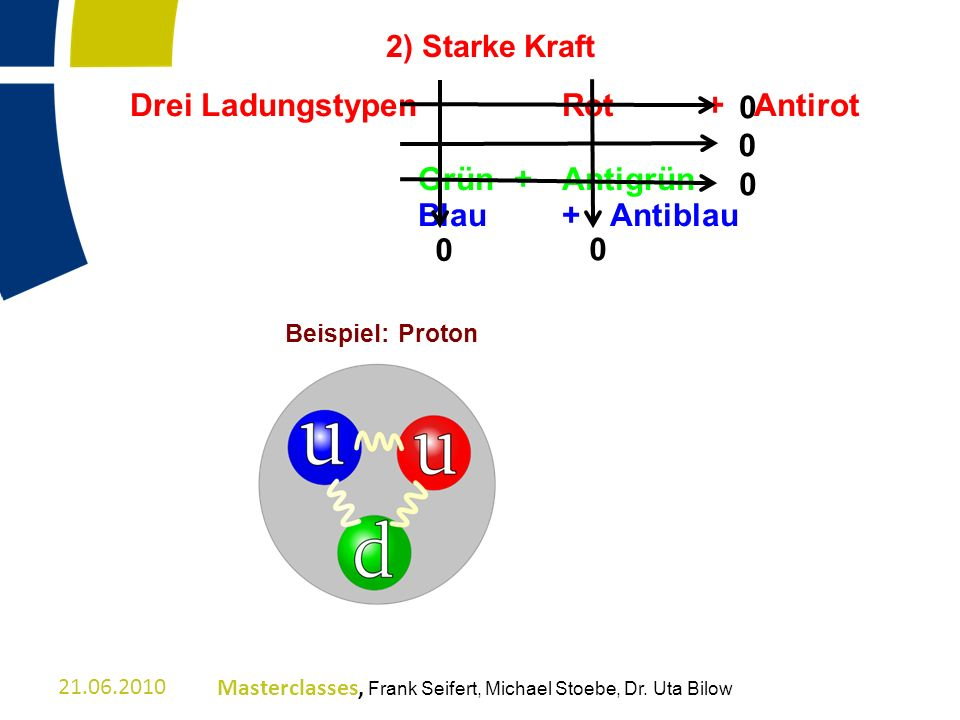 2) Starke Kraft Beispiel: Proton 21.06.2010Masterclasses, Frank Seifert, Michael Stoebe, Dr. Uta Bilow Drei LadungstypenRot+ Antirot Grün+ Antigrün Bl