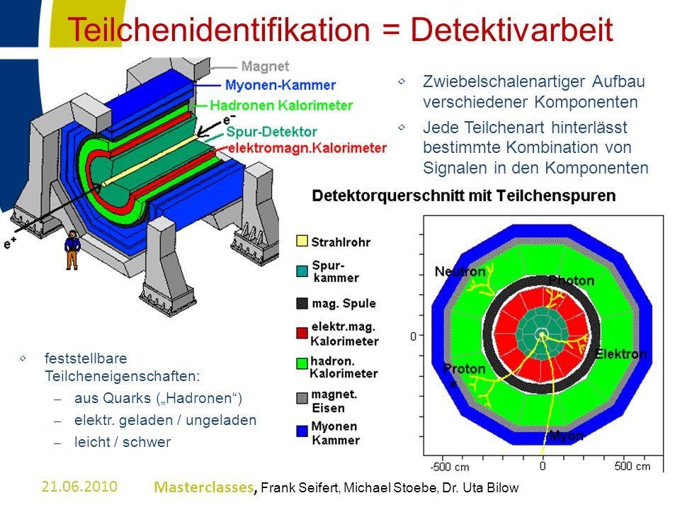 Teilchenidentifikation = Detektivarbeit feststellbare Teilcheneigenschaften: – aus Quarks (Hadronen) – elektr. geladen / ungeladen – leicht / schwer Z