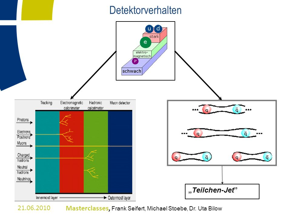 Detektorverhalten Teilchen-Jet 21.06.2010Masterclasses, Frank Seifert, Michael Stoebe, Dr. Uta Bilow