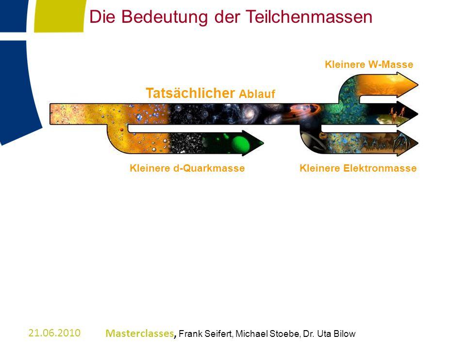 Die Bedeutung der Teilchenmassen 21.06.2010Masterclasses, Frank Seifert, Michael Stoebe, Dr. Uta Bilow Tatsächlicher Ablauf Kleinere d-QuarkmasseKlein
