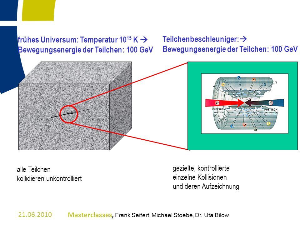 frühes Universum: Temperatur 10 15 K Bewegungsenergie der Teilchen: 100 GeV alle Teilchen kollidieren unkontrolliert gezielte, kontrollierte einzelne