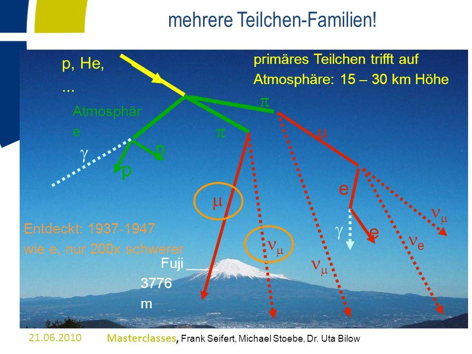 primäres Teilchen trifft auf Atmosphäre: 15 – 30 km Höhe Atmosphär e e e Fuji 3776 m n p p, He,... e Entdeckt: 1937-1947 wie e, nur 200x schwerer mehr