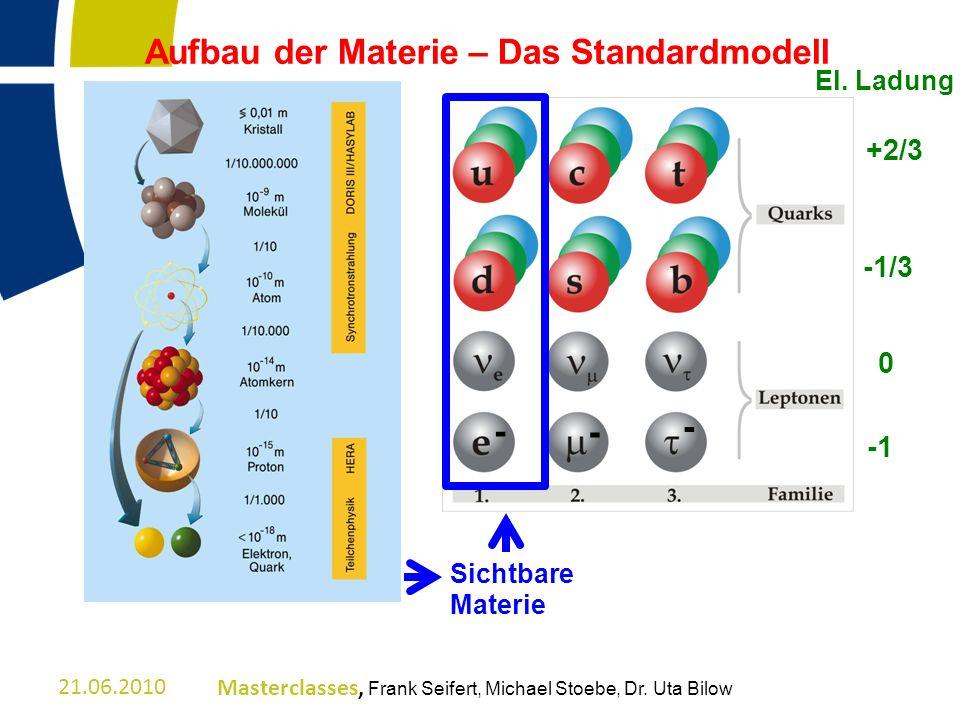 Aufbau der Materie – Das Standardmodell Sichtbare Materie - - - El. Ladung +2/3 -1/3 0 21.06.2010Masterclasses, Frank Seifert, Michael Stoebe, Dr. Uta