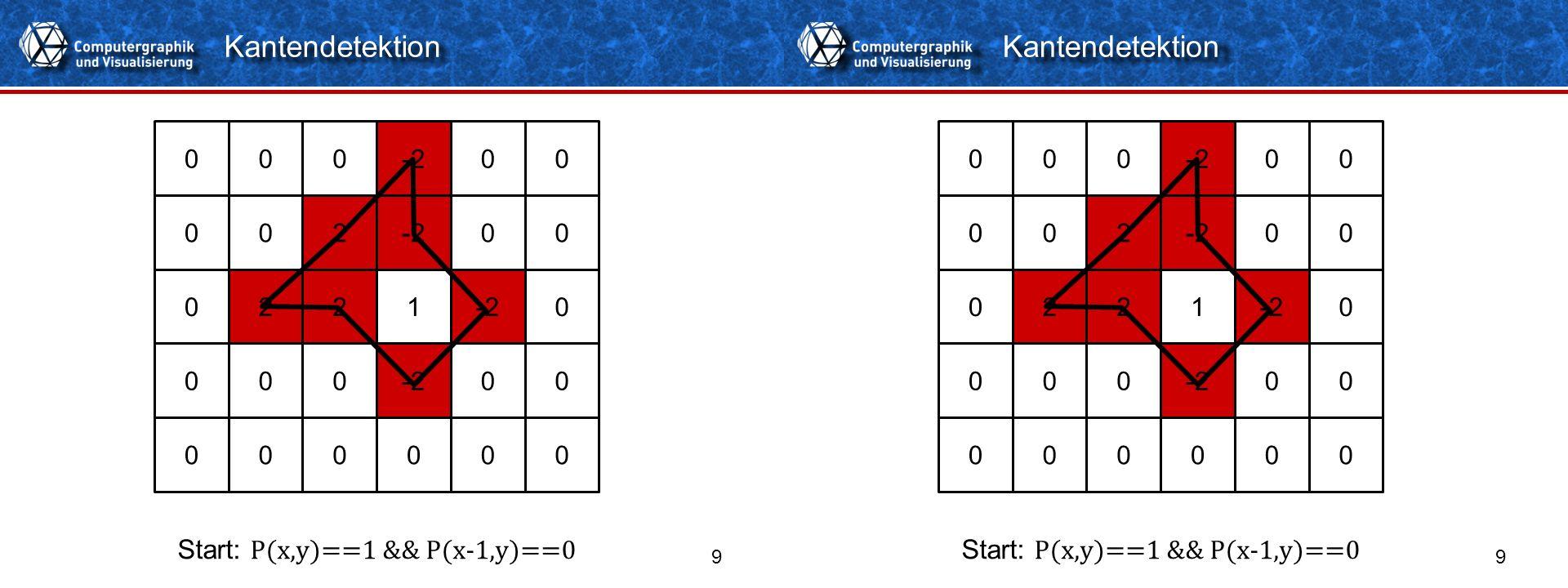 Titelformat Einzeiler 99 Kantendetektion 000100 001100 011110 000100 000000 Start: P(x,y)==1 && P(x-1,y)==0 1 11 011110 000100 000000 -2 22 2 000 00 0