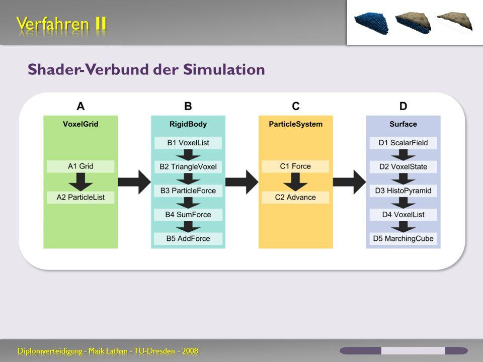Shader-Verbund der Simulation