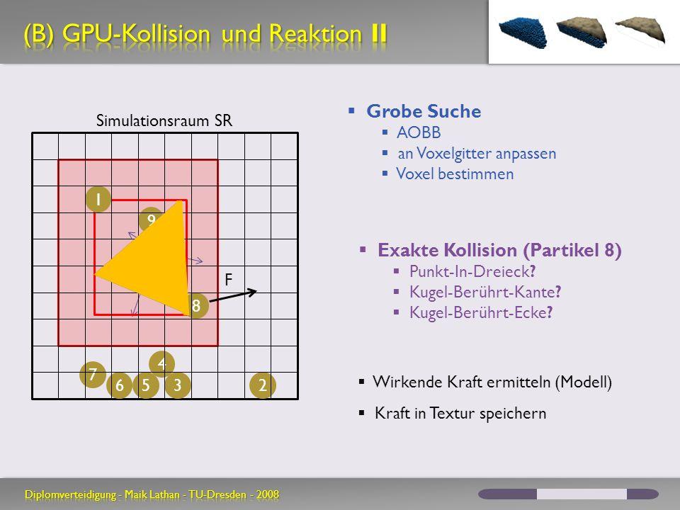 Simulationsraum SR 7 65 4 32 Grobe Suche AOBB an Voxelgitter anpassen Voxel bestimmen Exakte Kollision (Partikel 8) Punkt-In-Dreieck? Kugel-Berührt-Ka