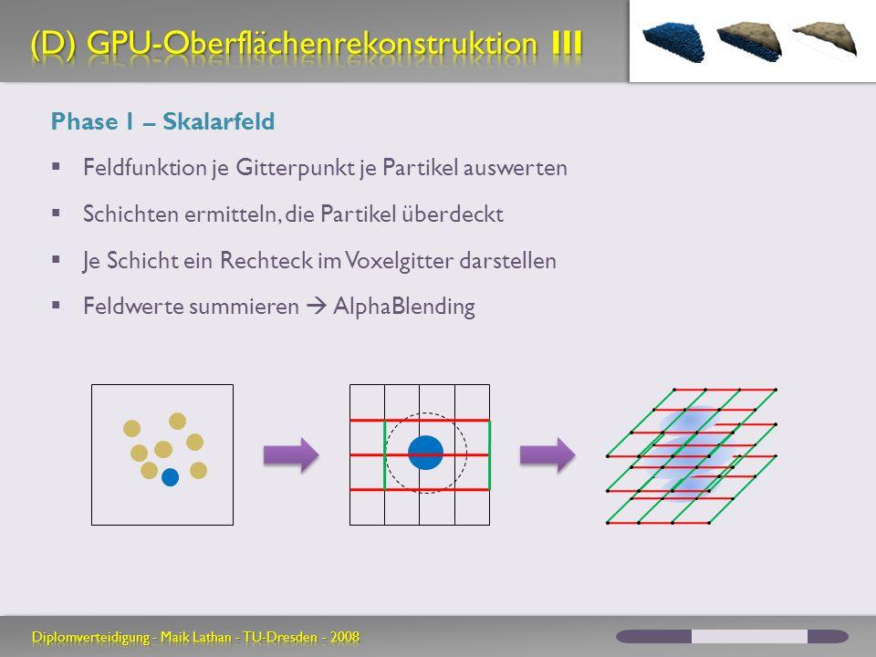 Phase 1 – Skalarfeld Feldfunktion je Gitterpunkt je Partikel auswerten Schichten ermitteln, die Partikel überdeckt Je Schicht ein Rechteck im Voxelgitter darstellen Feldwerte summieren AlphaBlending