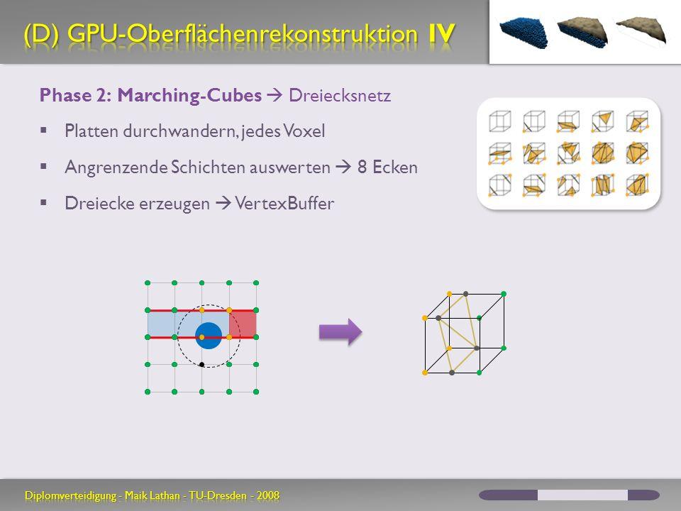 Phase 2: Marching-Cubes Dreiecksnetz Platten durchwandern, jedes Voxel Angrenzende Schichten auswerten 8 Ecken Dreiecke erzeugen VertexBuffer
