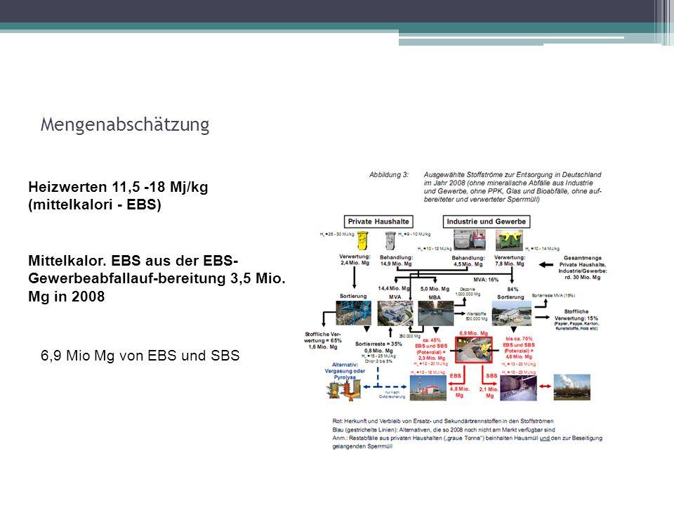 Mengenabschätzung Heizwerten 11,5 -18 Mj/kg (mittelkalori - EBS) Mittelkalor. EBS aus der EBS- Gewerbeabfallauf-bereitung 3,5 Mio. Mg in 2008 6,9 Mio