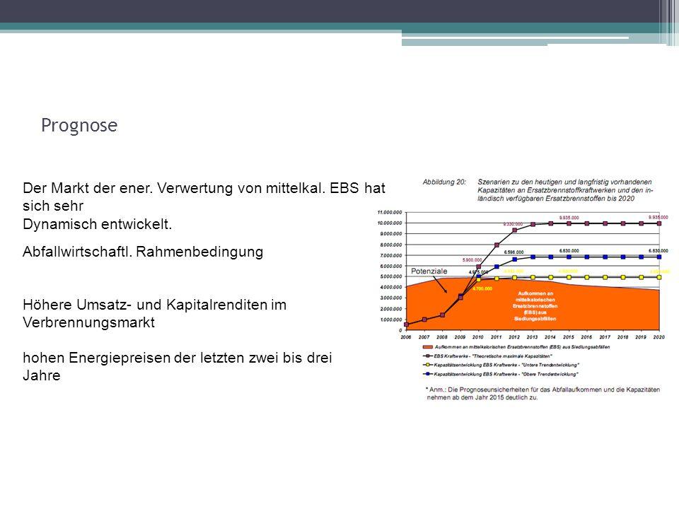 Der Markt der ener. Verwertung von mittelkal. EBS hat sich sehr Dynamisch entwickelt. Abfallwirtschaftl. Rahmenbedingung Höhere Umsatz- und Kapitalren