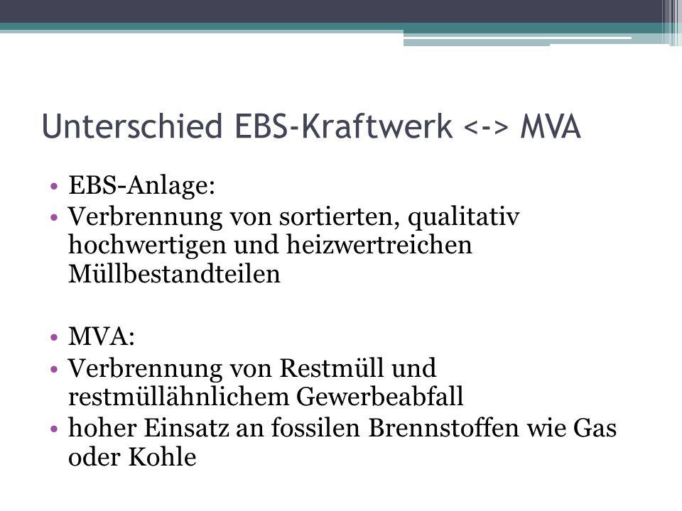 Unterschied EBS-Kraftwerk MVA EBS-Anlage: Verbrennung von sortierten, qualitativ hochwertigen und heizwertreichen Müllbestandteilen MVA: Verbrennung v