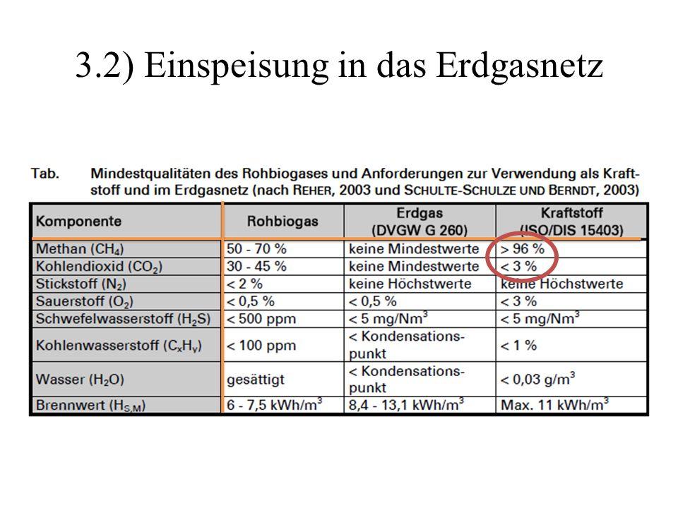 3.2) Einspeisung in das Erdgasnetz