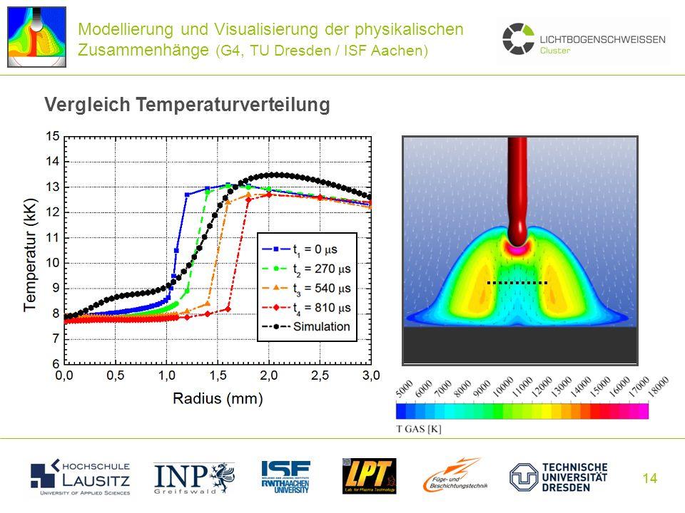 14 Vergleich Temperaturverteilung Modellierung und Visualisierung der physikalischen Zusammenhänge (G4, TU Dresden / ISF Aachen)