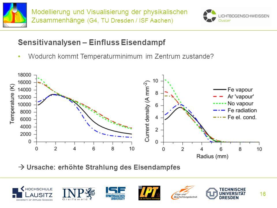 16 Sensitivanalysen – Einfluss Eisendampf Wodurch kommt Temperaturminimum im Zentrum zustande? Ursache: erhöhte Strahlung des Eisendampfes Modellierun
