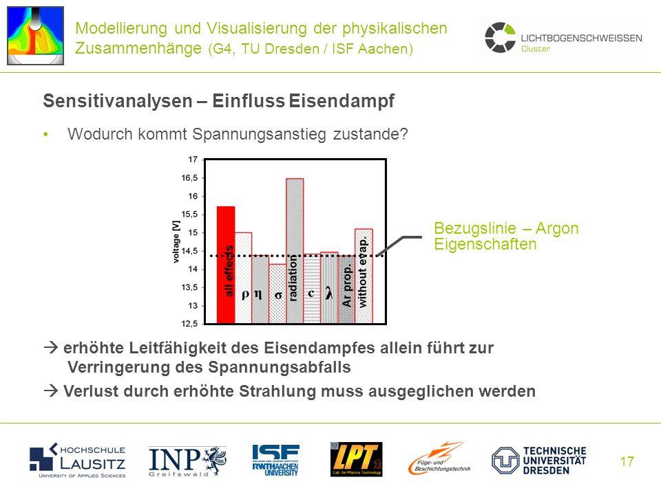 17 Sensitivanalysen – Einfluss Eisendampf Wodurch kommt Spannungsanstieg zustande? erhöhte Leitfähigkeit des Eisendampfes allein führt zur Verringerun