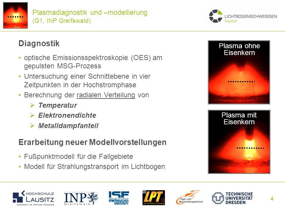 44 Diagnostik optische Emissionsspektroskopie (OES) am gepulsten MSG-Prozess Untersuchung einer Schnittebene in vier Zeitpunkten in der Hochstromphase