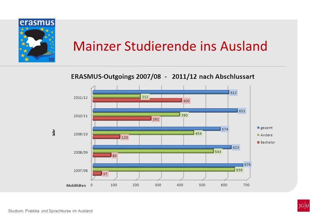Studium, Praktika und Sprachkurse im Ausland Mainzer Studierende ins Ausland