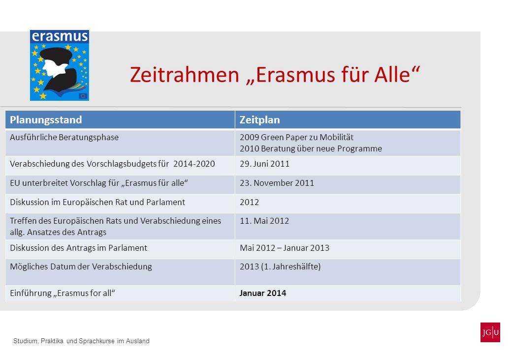 Studium, Praktika und Sprachkurse im Ausland Zeitrahmen Erasmus für Alle PlanungsstandZeitplan Ausführliche Beratungsphase2009 Green Paper zu Mobilitä