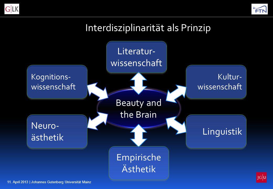 11. April 2013 | Johannes Gutenberg Universität Mainz Interdisziplinarität als Prinzip Beauty and the Brain Empirische Ästhetik Neuro- ästhetik Litera