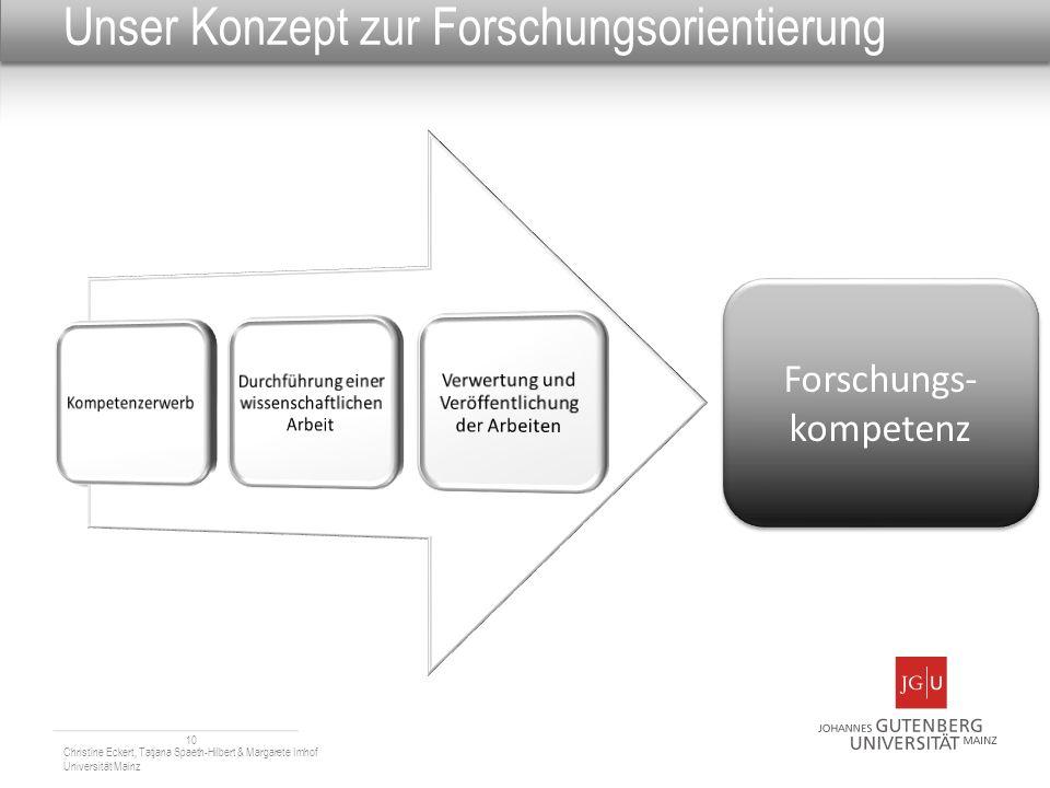 Unser Konzept zur Forschungsorientierung 10 Forschungs- kompetenz Christine Eckert, Tatjana Spaeth-Hilbert & Margarete Imhof Universität Mainz