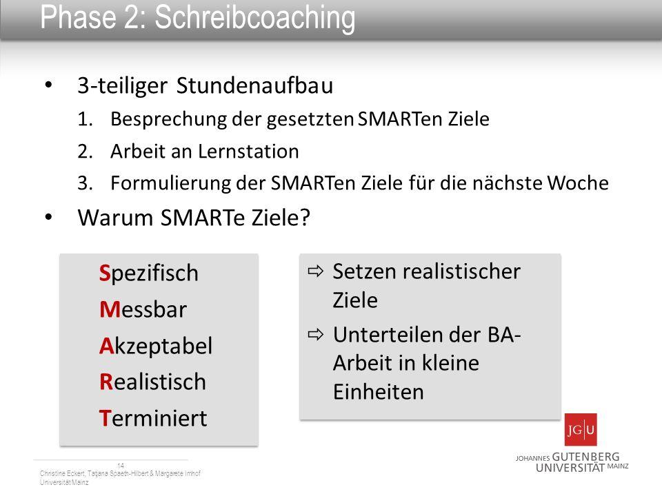 Phase 2: Schreibcoaching 3-teiliger Stundenaufbau 1.Besprechung der gesetzten SMARTen Ziele 2.Arbeit an Lernstation 3.Formulierung der SMARTen Ziele f