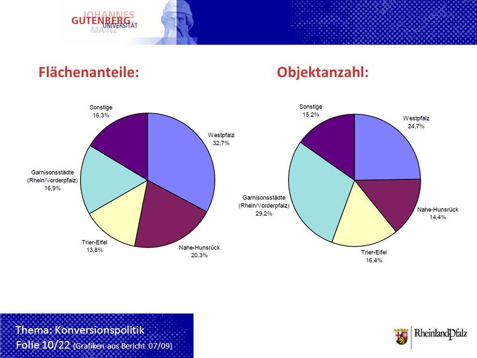 Flächenanteile:Objektanzahl: Folie 10/22 (Grafiken aus Bericht 07/09) Thema: Konversionspolitik