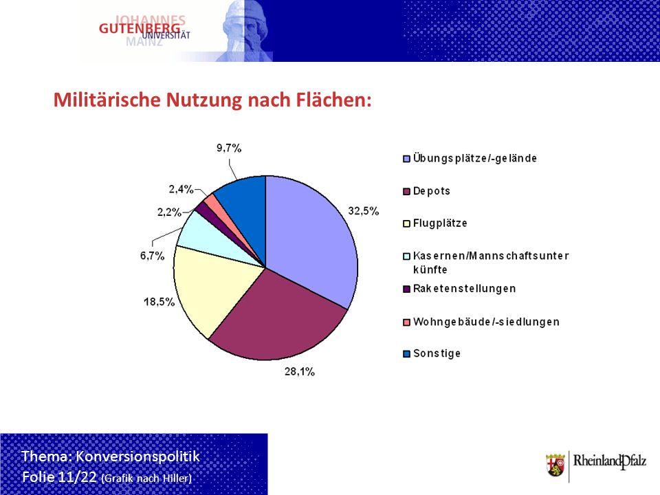 Militärische Nutzung nach Flächen: Folie 11/22 (Grafik nach Hiller) Thema: Konversionspolitik