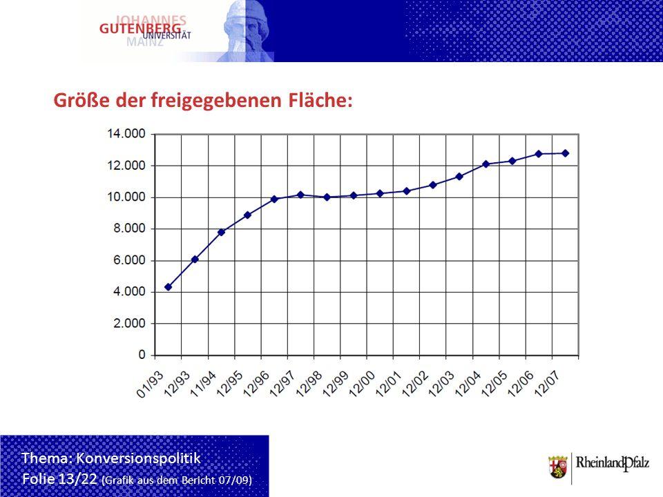 Größe der freigegebenen Fläche: Folie 13/22 (Grafik aus dem Bericht 07/09) Thema: Konversionspolitik