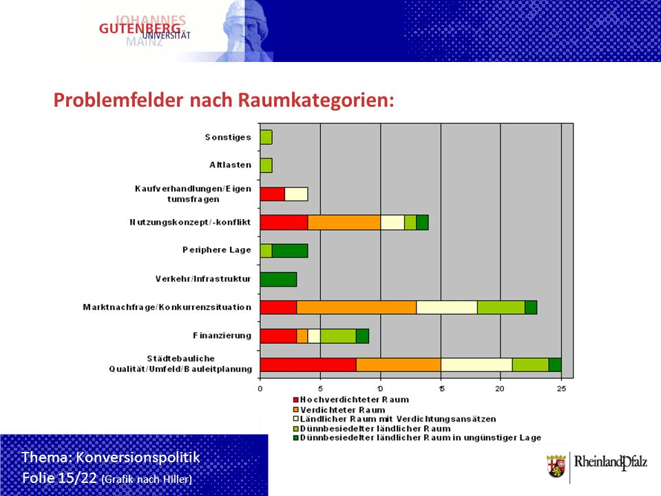 Problemfelder nach Raumkategorien: Folie 15/22 (Grafik nach Hiller) Thema: Konversionspolitik